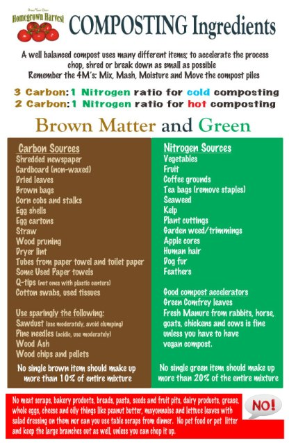 Ingredients needed to Compost
